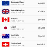 Download Exchange Rates 2.4.20 APK Unbegrenzt Gems