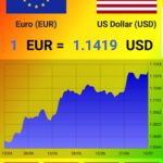Download World Currency exchange rates 4.1.6 APK Mod APK
